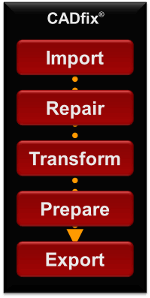 CAD Translation, Healing and Repair with CADfix