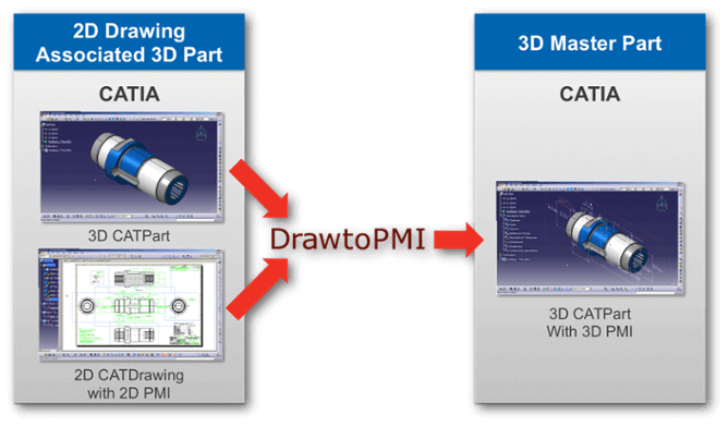 Drawto PMI automatic legacy data migration for Catia 3D Master